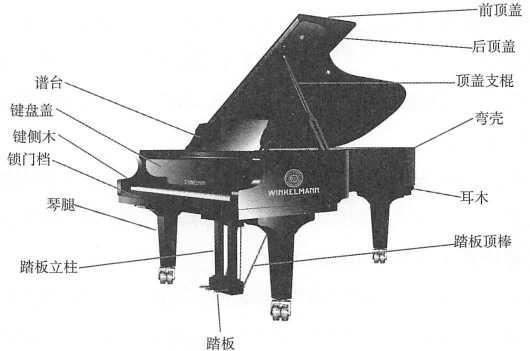 现代钢琴分为两种类型:一种是三角钢琴,一种是立式钢琴。无论是 立式钢琴还是三角钢琴,都是由以下七部分组成:外壳、键盘、击弦机、 弦列、音板、铁支架、踏板。 —、外壳 钢琴外壳由顶盖、上门板、下门板、侧板、键盘盖、谱台、锁门档、底板、琴腿等部件构成,是消费者选购的重要参考因素之一。钢琴 的外壳不仅具有美观的作用,更重要的是保护钢琴的内部结构和零件不 受外部环境影响。一些高端琴的外壳甚至可以起到润饰音色的效果。现在钢琴外壳的制作材料采用的是中密度纤维板、多层胶合板或细木工板等加工形式,解决了外壳在